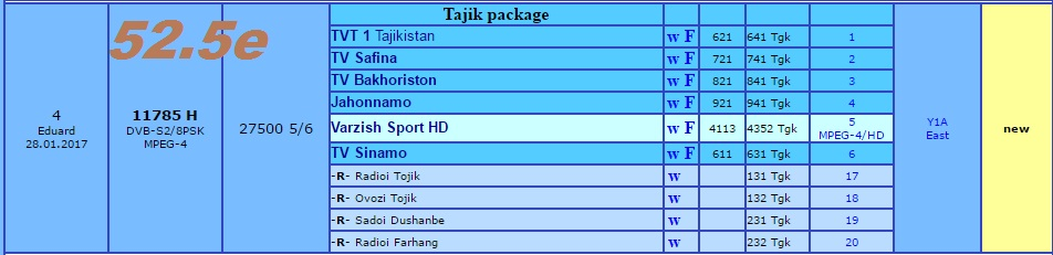 Tajik package on yahsat 52 5e - Golden Multimedia Forum